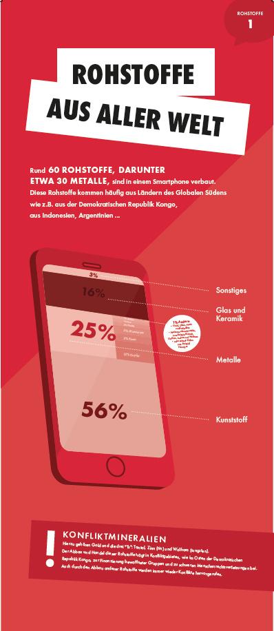 Dein Smartphone - eine Rohstoffkatastrophe?